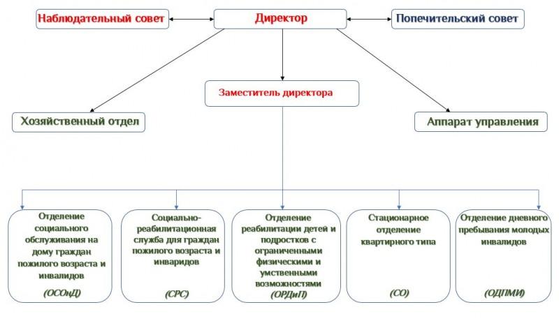структура2
